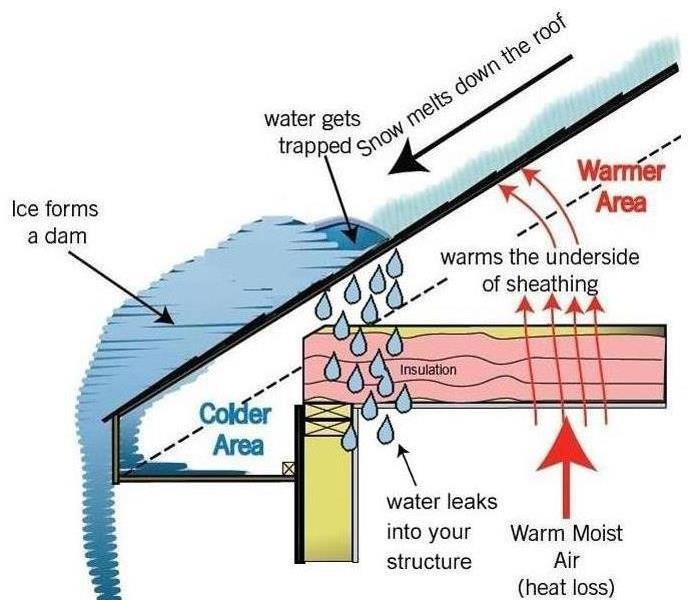 a visual diagram explaining how ice dams form on a roof and how they can cause water to leak inside